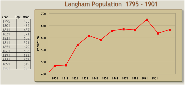 Langham Village History Group